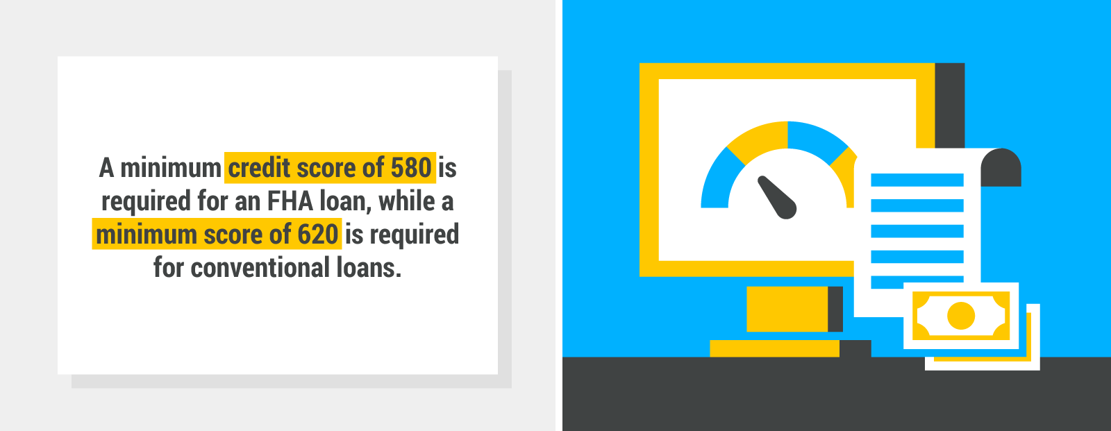 A minimum credit score of 580 is required for an FHA loan while a credit score of 620 is required for conventional loans