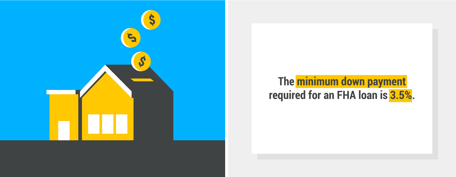 The minimum downpayment required for an FHA loan is 3.5%