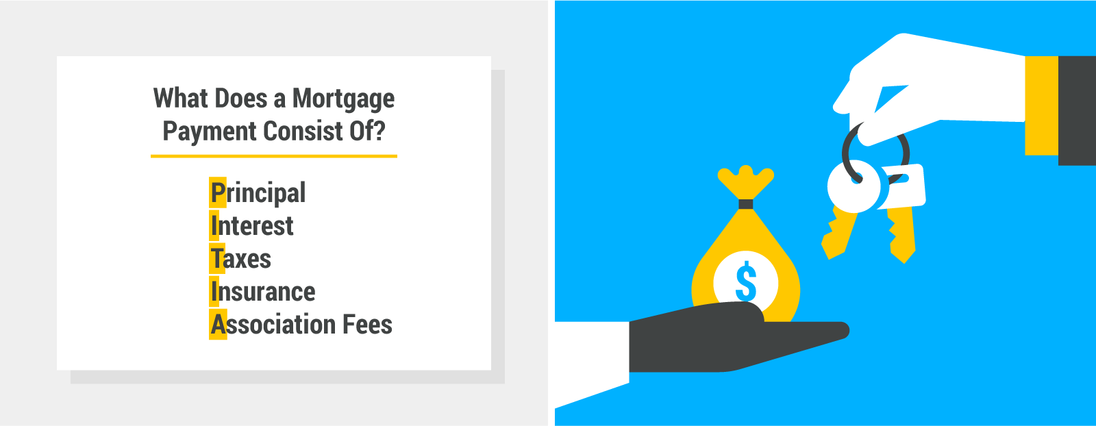 What does a mortgage payment consist of?