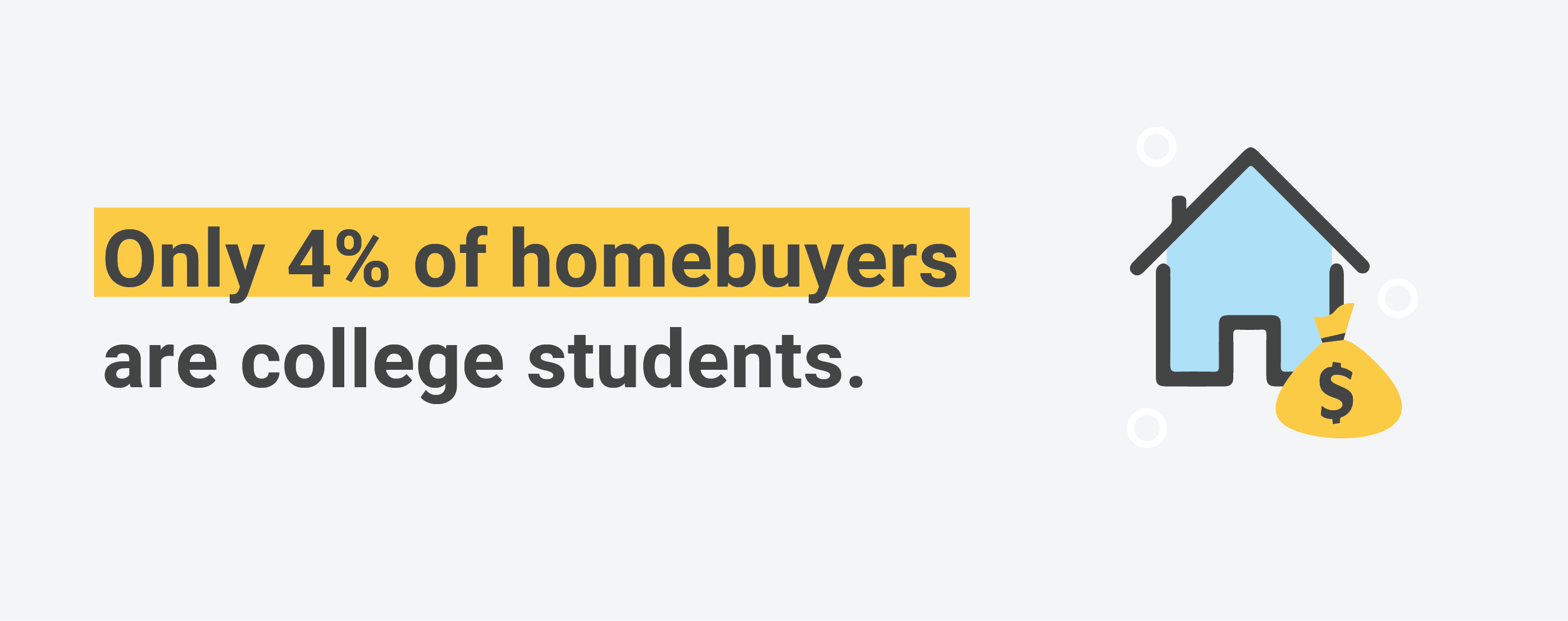4% of college students are homeowners