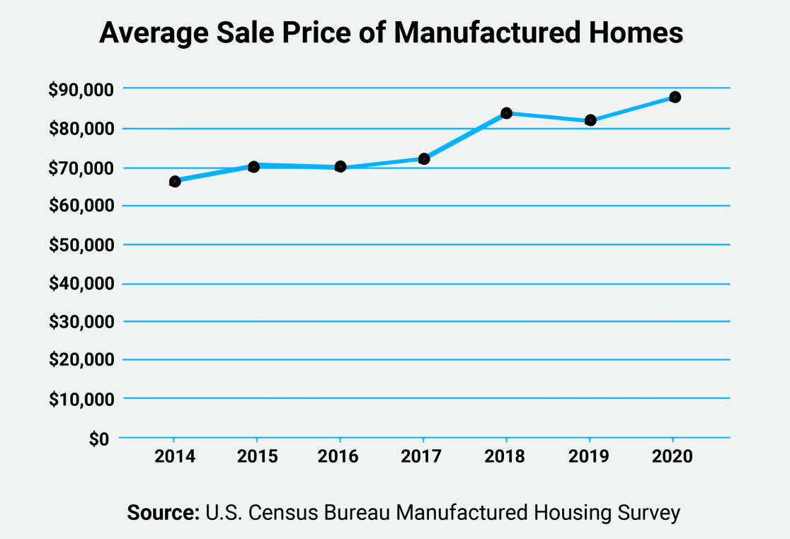 average sales price of manufactured homes