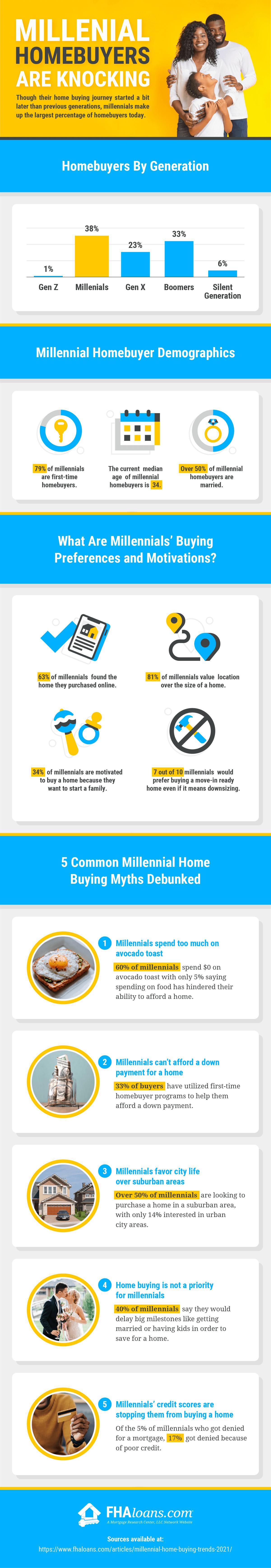 millennial homebuyers infographic