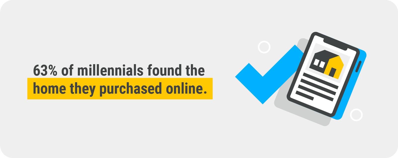 63% of millennials found their home online