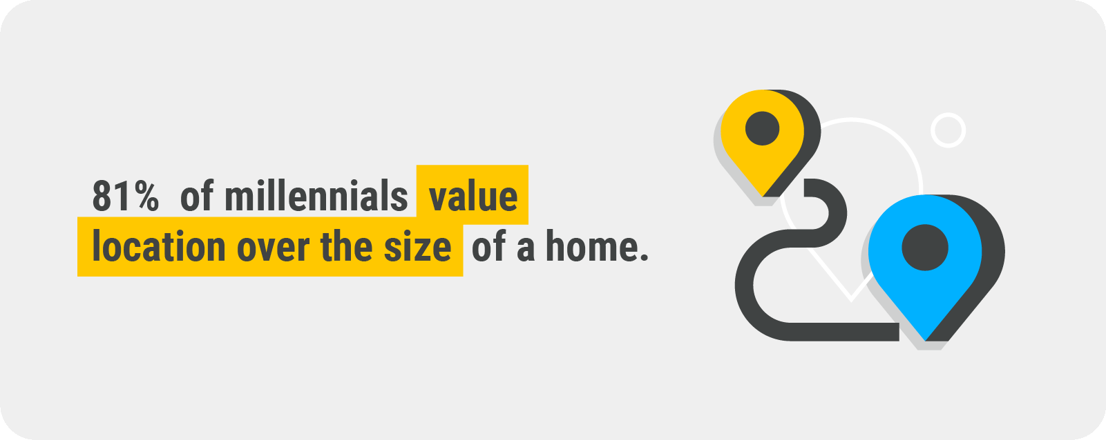 value location over size