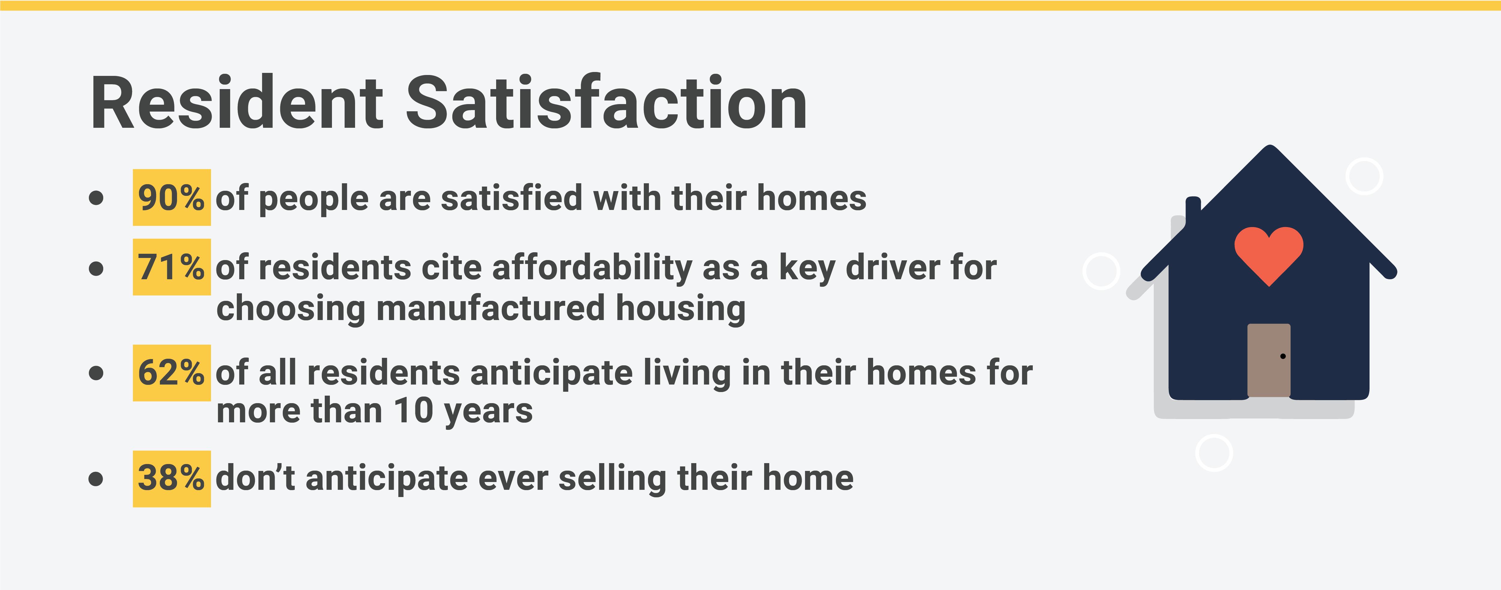 fha manufactured housing satisfaction survey