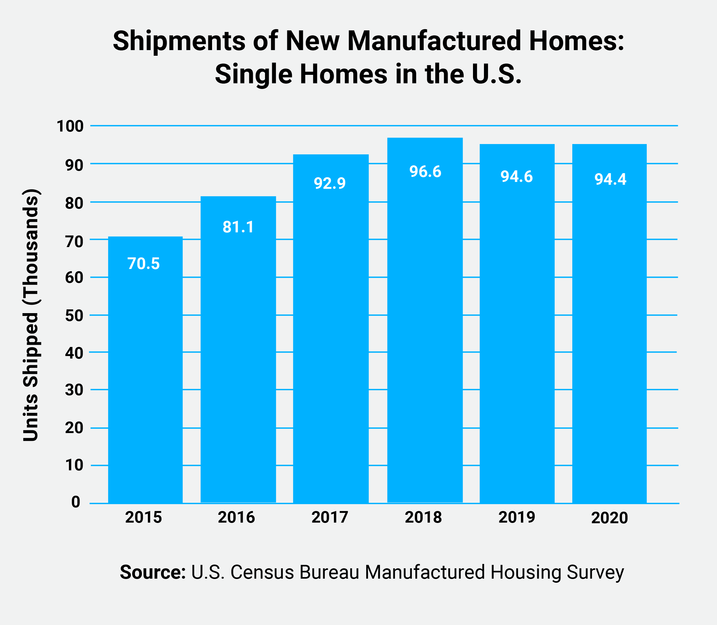 shipments of new manufactured homes